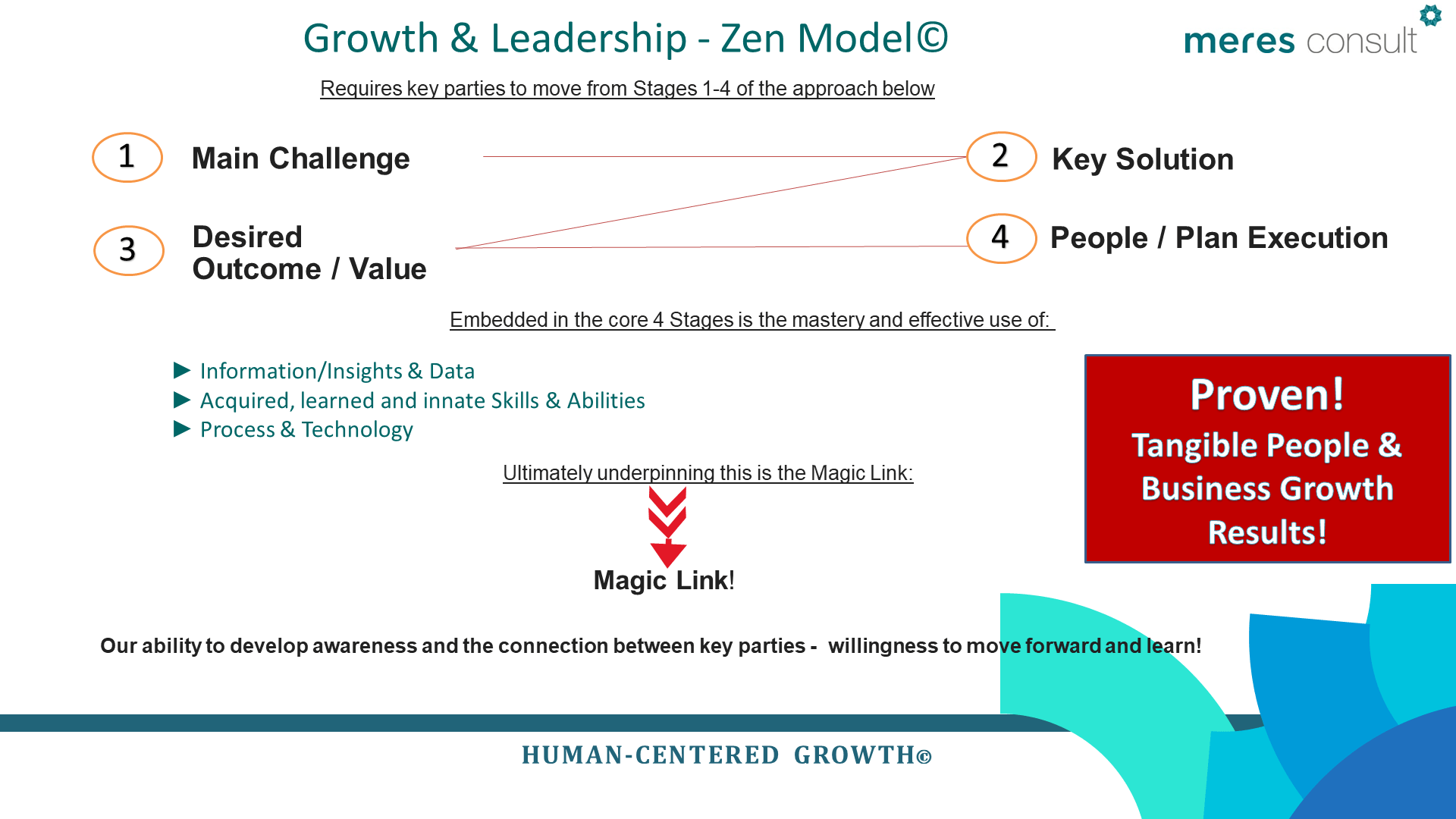 Human Centered Growth Leadership model